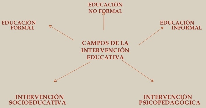 intervencion-educativa