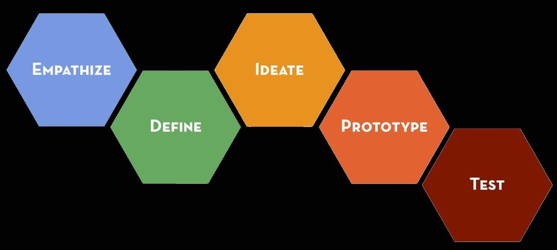 design-thinking2