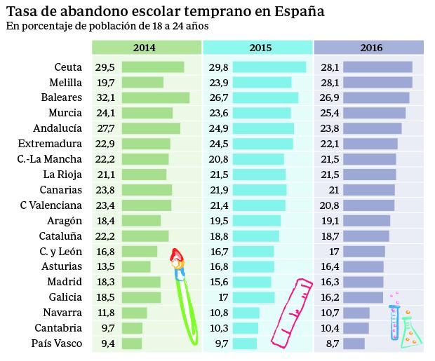 fracaso escolar espana abc José Manuel Bautista comunidades autónomas