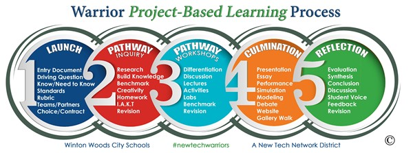 PBL-Winton Woods City School District project