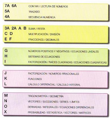 Kumon programa matemáticas